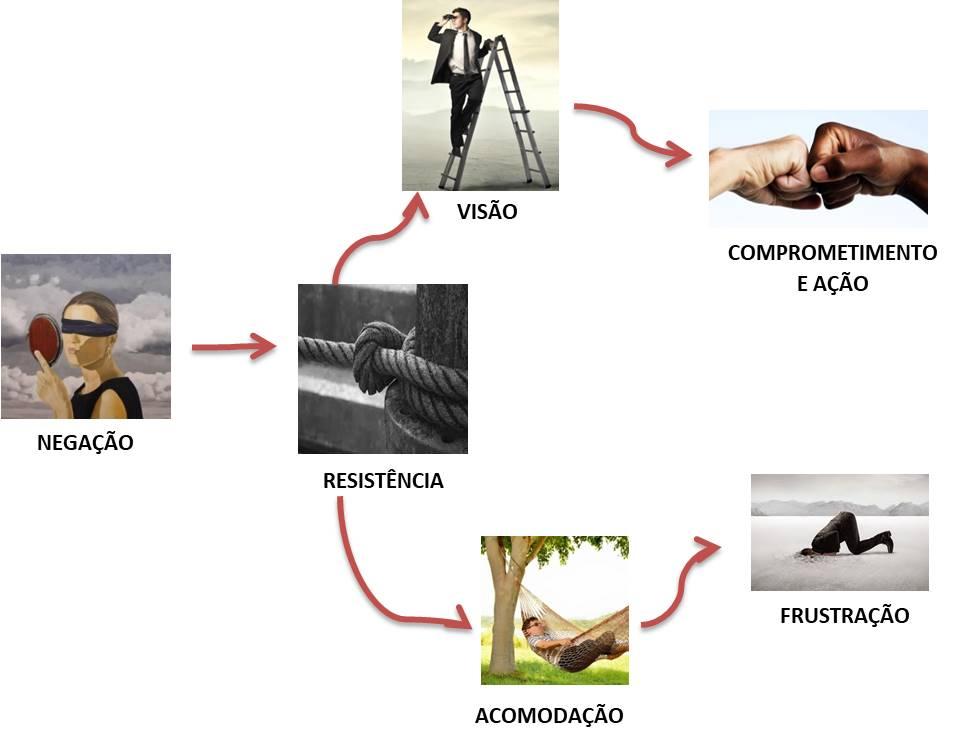 Infográfico mudança - Evolução Humana Consultoria